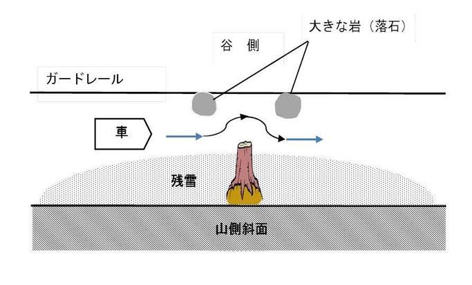 倒木が道を塞ぐ現場の図(1)