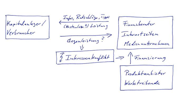 Grafik Interessenkonflikte bei der Verbreitung von Finanztipps