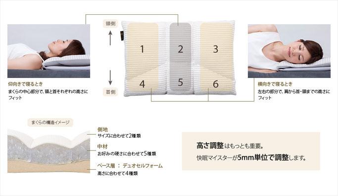 オーダー枕 構造