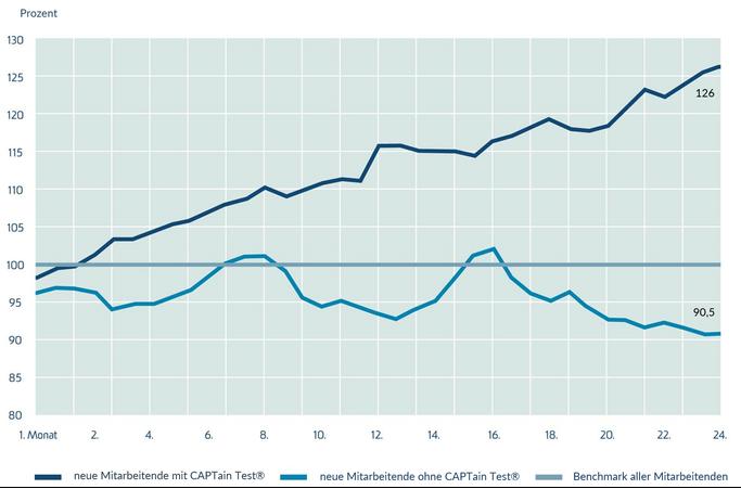 Fallbeispiel Personalauswahl im Vertrieb; CAPTain Test®; Mit CAPTain Test® ausgewählte Außendienstmitarbeiter erzielten durchschnittlich 26 % mehr Umsatz; Steigerung Vertriebsleistung; Fähigkeiten sicher einschätzen; Kosten sparen, Erfolg steigern