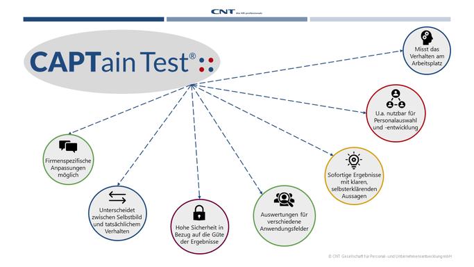 Mit dem CAPTain Test® erhalten Sie aussagekräftige Ergebnisse als Unterstützung für Ihre Personalentscheidungen.