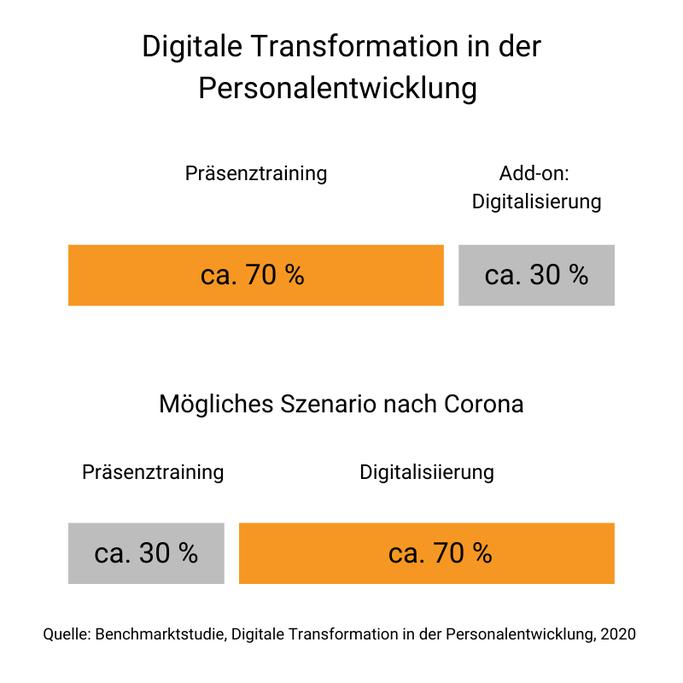 Digitale Transformation in der Personalentwicklung vor und nach Corona