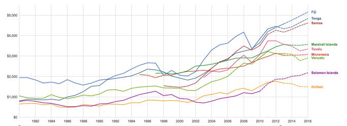 PIB par tête d'habitant (source: données du FMI)