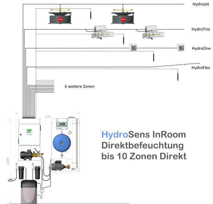 Hydrosens Systemaufbau