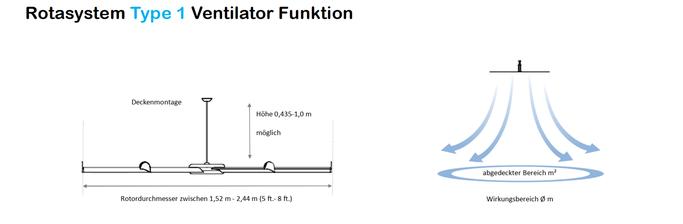 Rotasystem Ventilator Type 1 Funktion