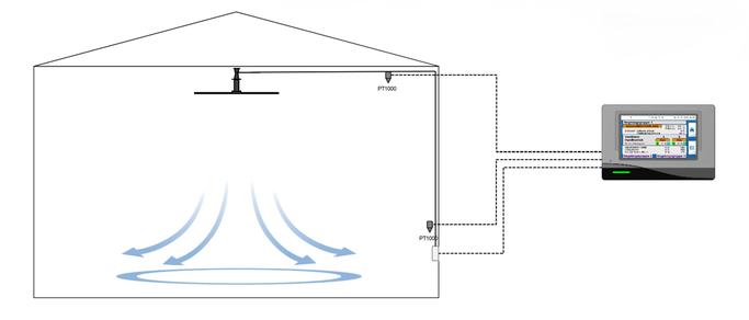 Rotasystem HVLS Ventilator Temperaturausgleichsregelung