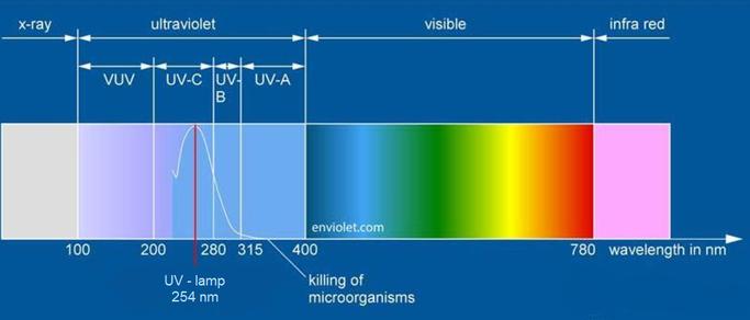 UV Schema