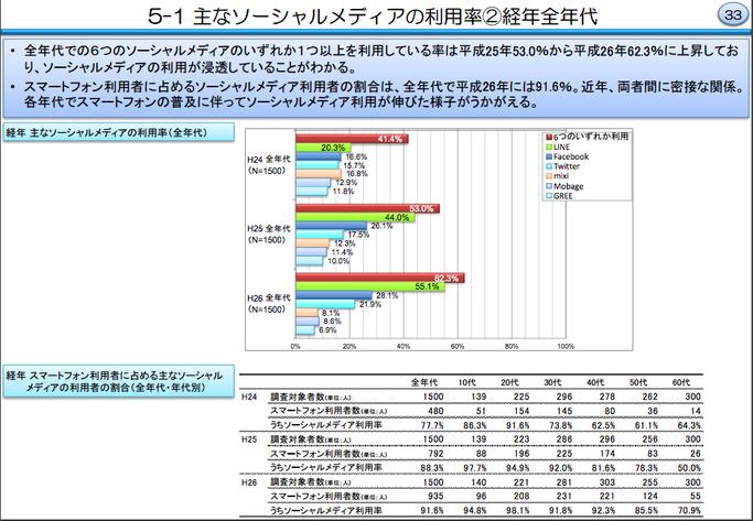 ソーシャルメディア,ソーシャルツール,利用率,グラフ,統計,NEKOUTA制作
