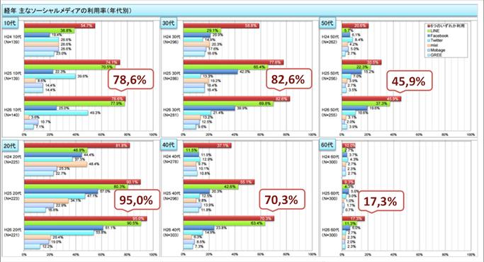 ソーシャルメディアの利用率,年代別,経年,総務省,NEKOUTA制作,ソーシャルマーケッター
