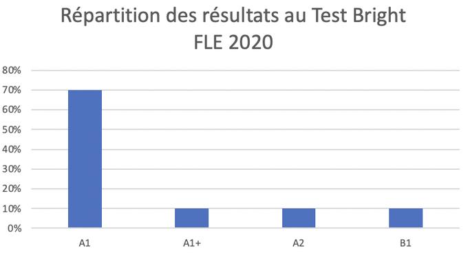 100% de réussite au test Bright Fle pour les stagiaires SAVOIRS PLUS en 2020.
