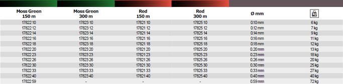 Tabellenübersicht alller Schnur Durchmesser und Packungsgrössen Momoi MX8 Jigline in den Farben Moss Green und Red