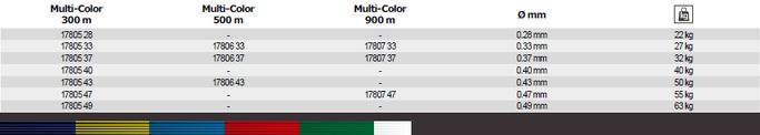 Tabellenübersicht alller Schnur Durchmesser und Packungsgrössen Momoi MX8 Jigline Multicolor