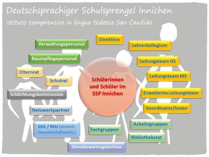 Organigramm SSP Innichen