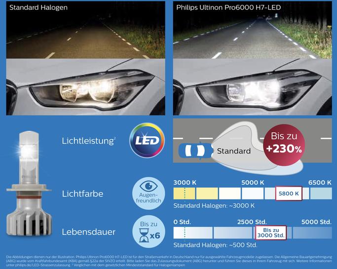 Umbau von Halogen auf LED Abblend- Fern-Nebel-Licht Philips PRO6000 Strassenzulassung