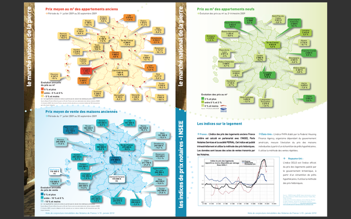 Le marché de l'immobilier 2009