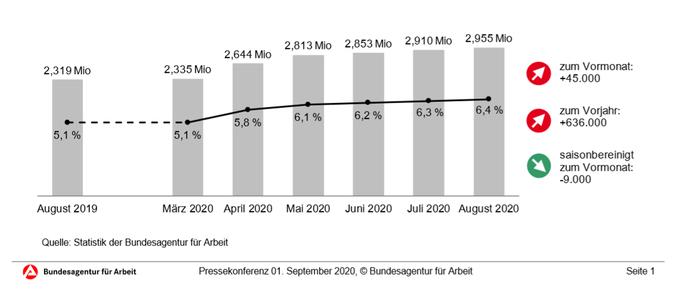 Grafik zur Quote der Arbeitslosigkeit in Deutschland von der Bundesagentur für Arbeit
