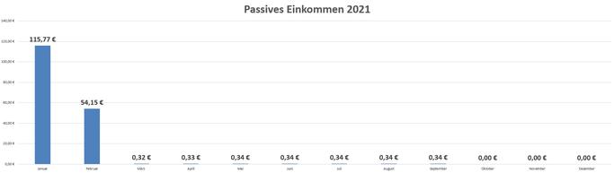 Passives Einkommen durch Dividenden und Zinsen im Februar 2021