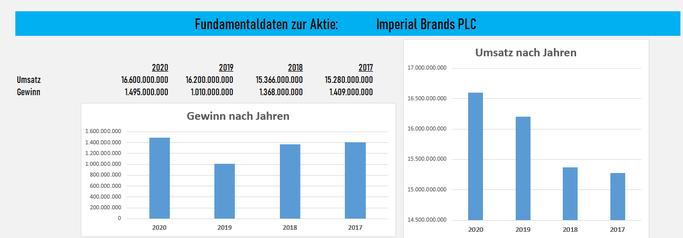 Imperial Brands Aktie - Tabakunternehmen mit hoher Dividende