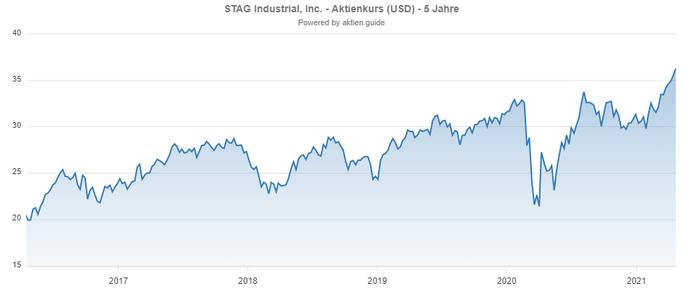 Kurs der STAG Industrial Aktie A1C8BH