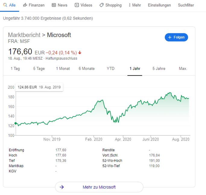 Verlauf der Microsoft Aktie während der Corona Krise