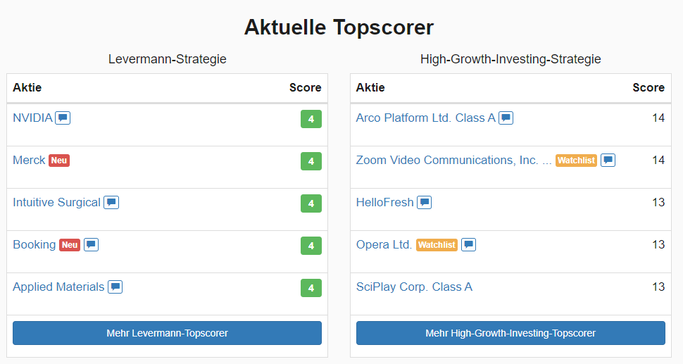 Aktuelle High-Growth und Levermann Score Topscorer