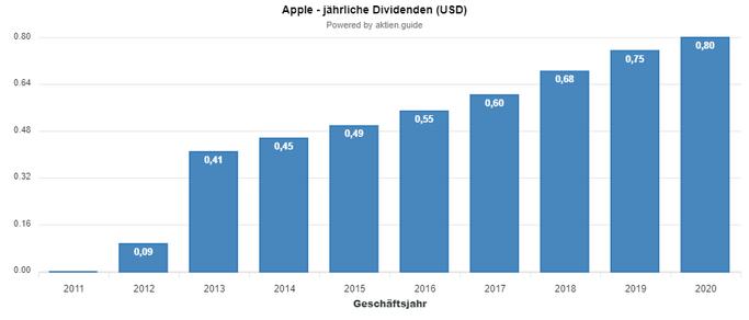 Apple Unternehmen - Wann zahlt die Aktie ihre Dividende