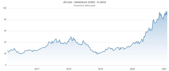 JD.com Chartverlauf