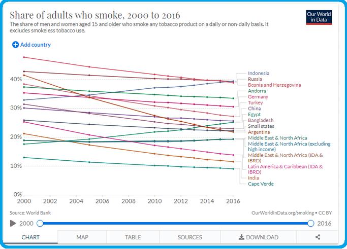 Statistik zu Tabakunternehmen Aktien