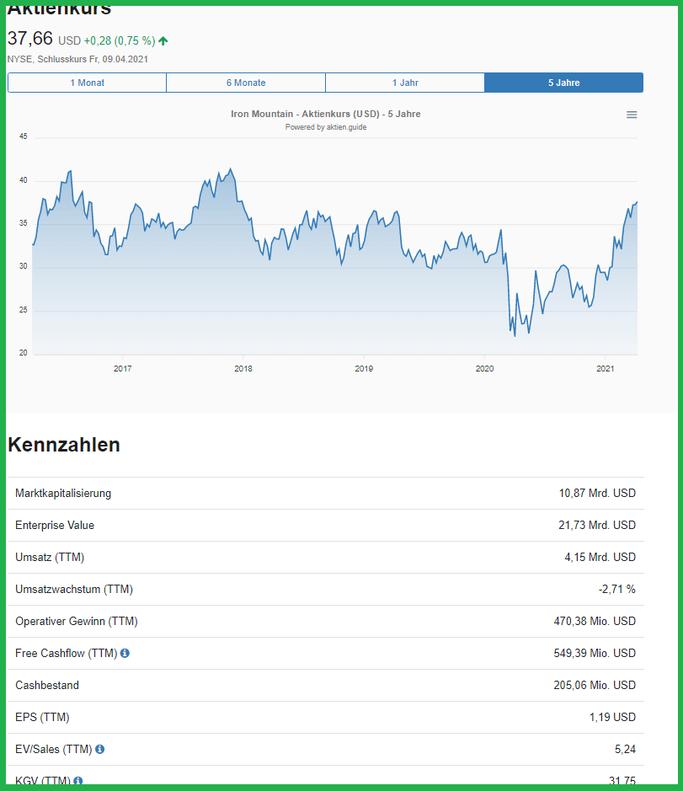 Kurs / Chart von Iron Mountain