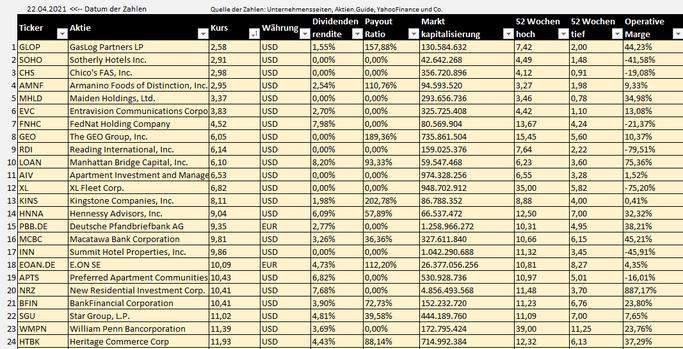 Dividenden Aktien mit einem Kurs unter 10€