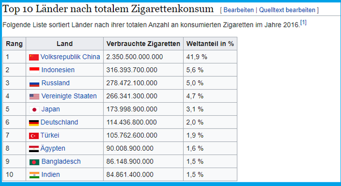 Top 10 Länder nach totalem Zigaretten-Konsum Statistik