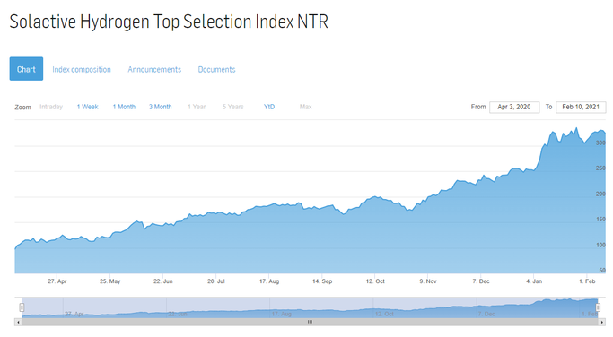 Solactive Hydrogen Top Selection Index NTR
