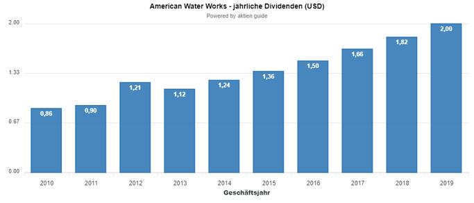 Dividendenhistorie von American Water Works