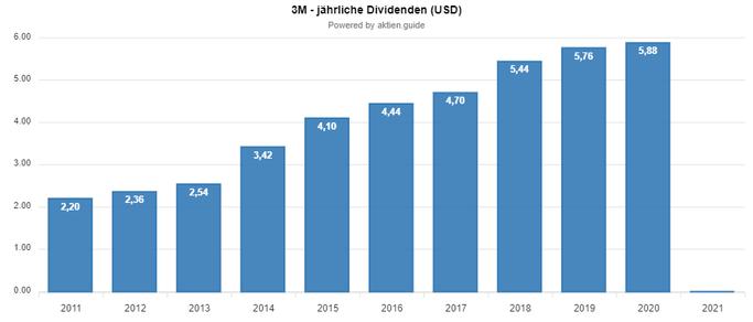 3M Dividendenerhöhungen