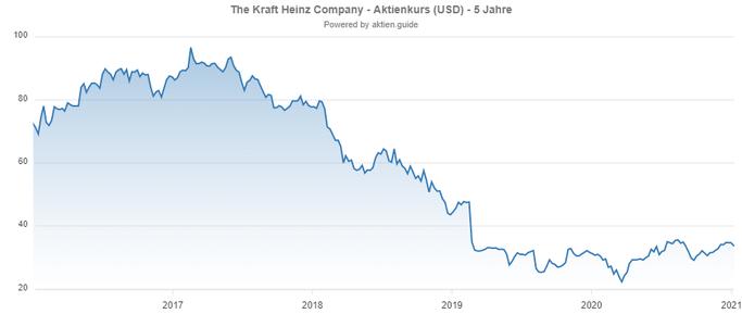 Dividenden Aktien: KRaft Heinz Company Chart