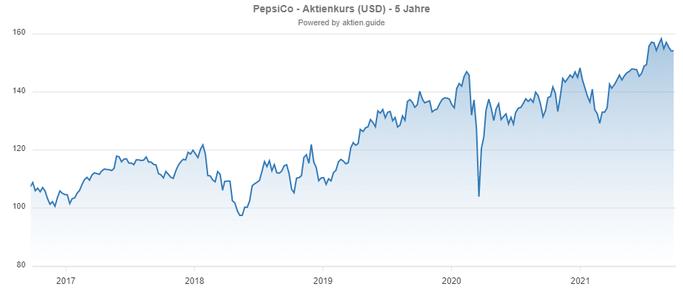 Kurs / Chart der Pepsi Co Aktie (Bildquelle: Aktienguide)