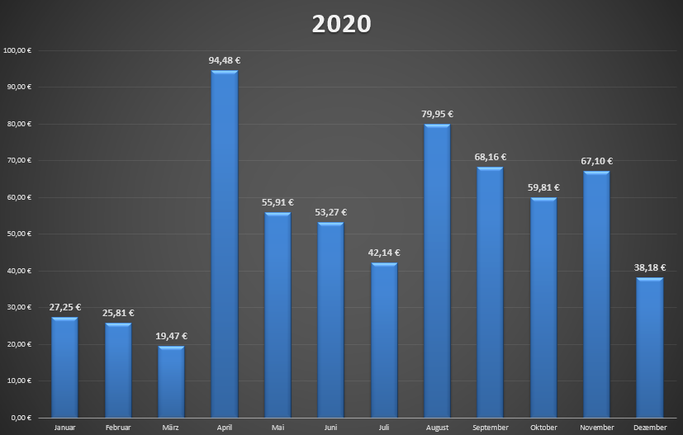 Netto-Dividende aus dem Jahr 2020