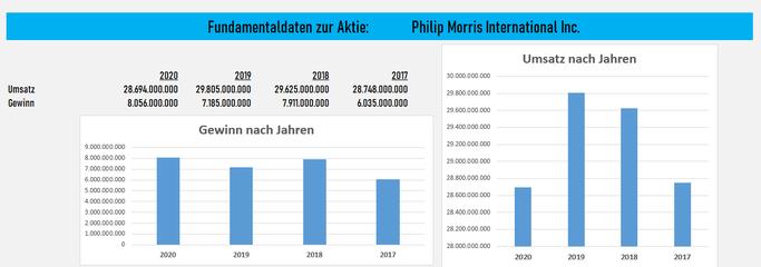 Philip Morris Aktie- Tabakunternehmen mit Dividende