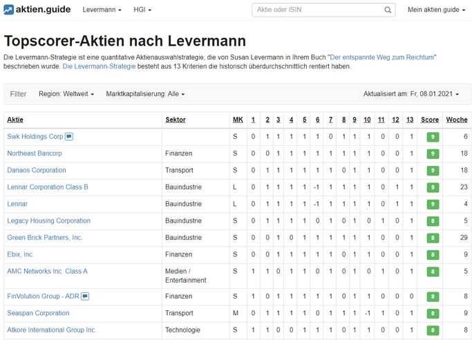 Aktien.Guide: Topscorer Aktien nach Susan Levermann
