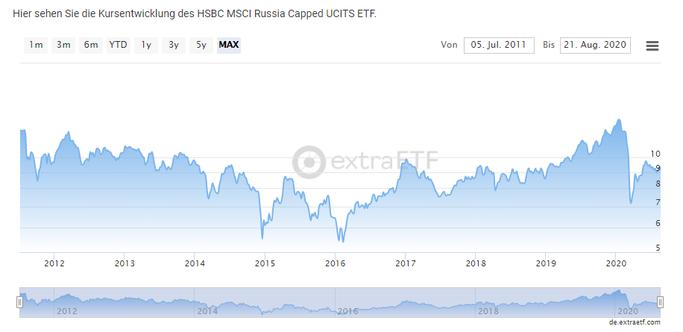 Screenshot extraETF von einem Russland ETF