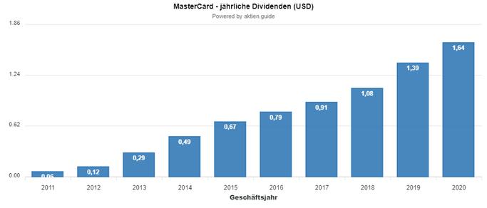 MasterCard Aktie Dividende Februar