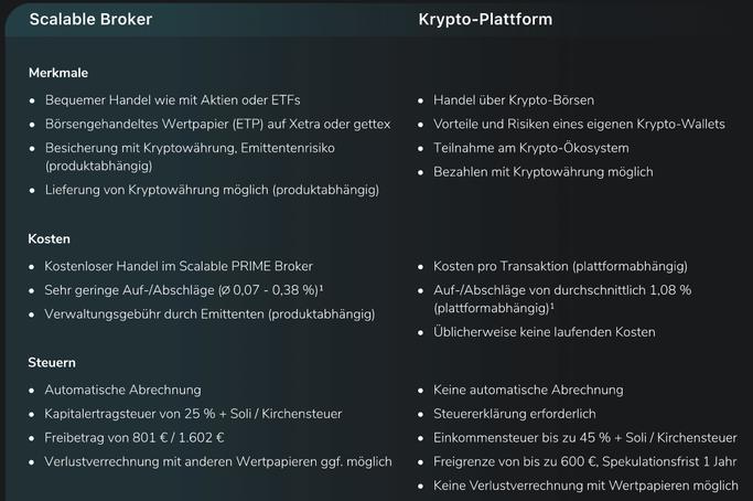 Scalable Capital im Vergleich zu anderen Krypto Plattformen