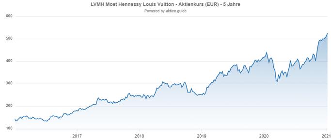Chart: LVMH Aktie aus Frankreich mit Dividende