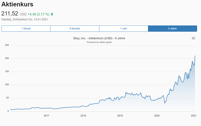 Chartverlauf der Etsy Aktie beim Aktien.Guide