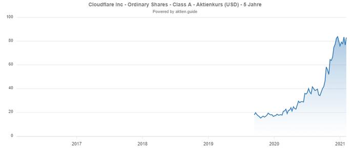 Cloudflare Chartverlauf