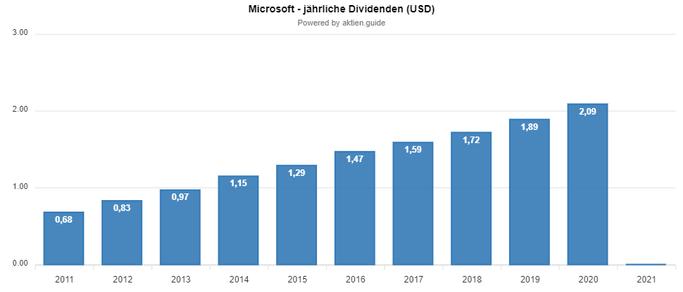 Dividendenwachstum bei Microsoft