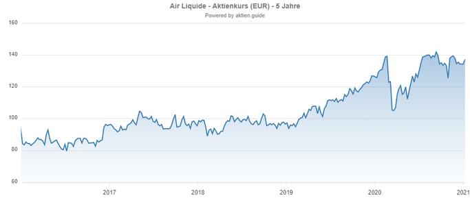 Chart: Air Liquide Aktie aus Frankreich mit Dividende