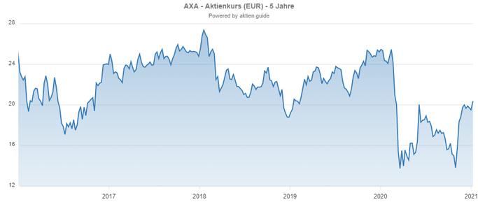 Chartverlauf der AXA Aktie aus Frankreich - stabile Dividende?
