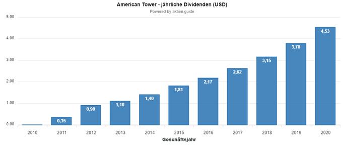 Entwicklung der American Tower Dividende - Aktien.Guide
