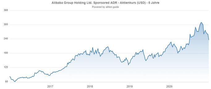 Alibaba Screenshot aus Aktien.Guide - Klick aufs Bild für Details*